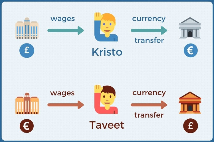 How to transfer money overseas cheaply with online currency transfer specialist, TransferWise.